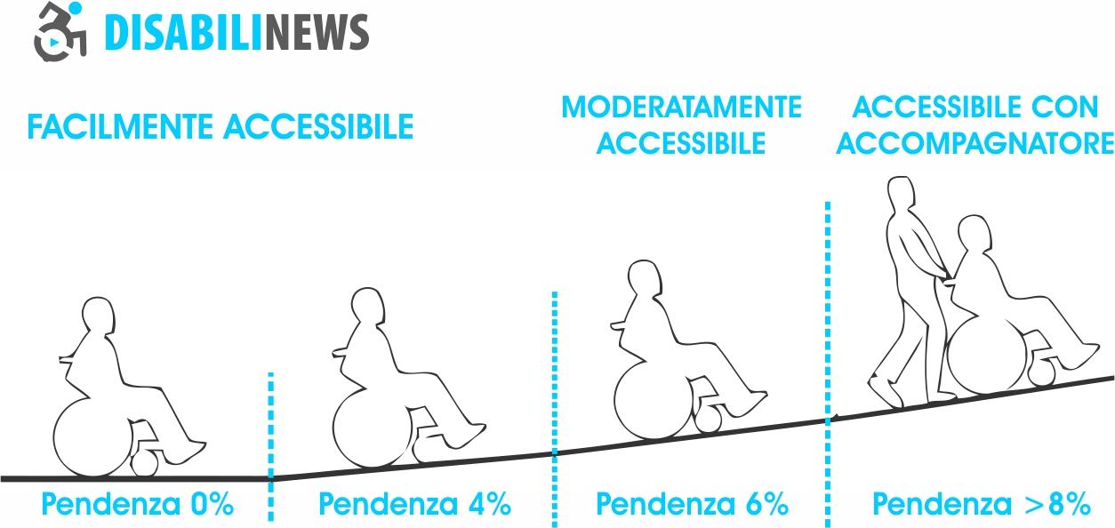 pendenze rampa per disabili