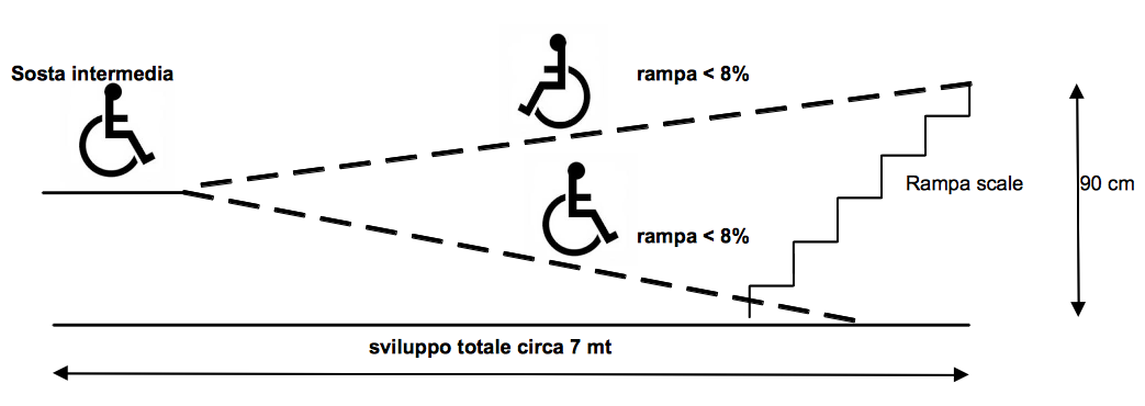 requisiti pendenza rampe per disabili