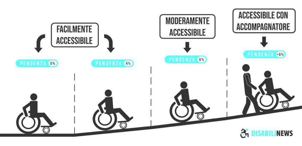 Pendenza rampa per disabili